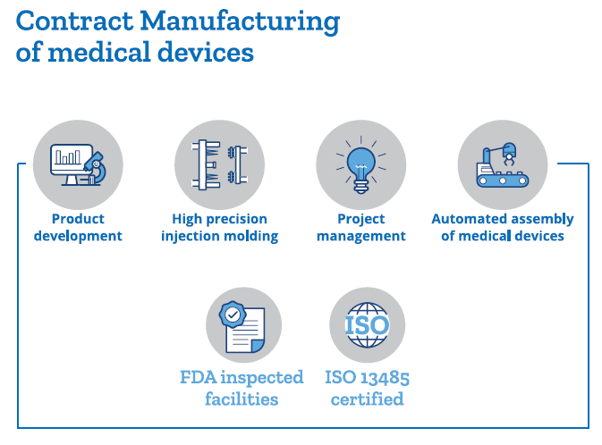 Contract Manufacturing Medical Devices Graphic