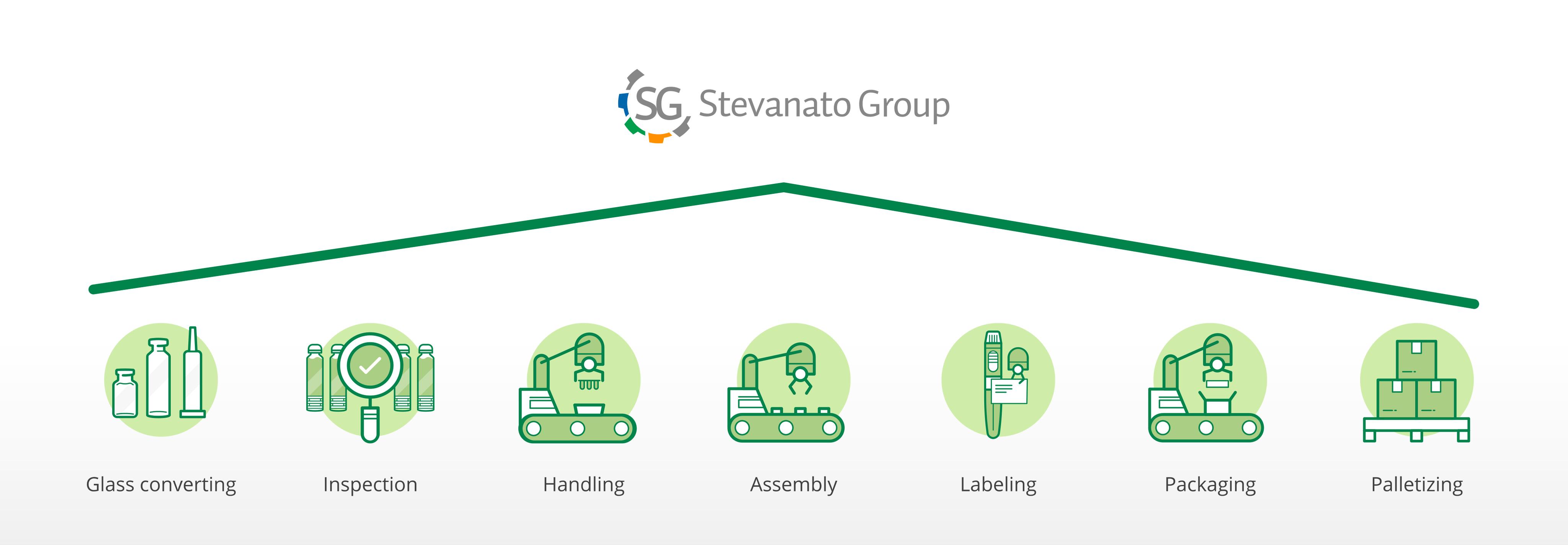 SG integrated capabilities