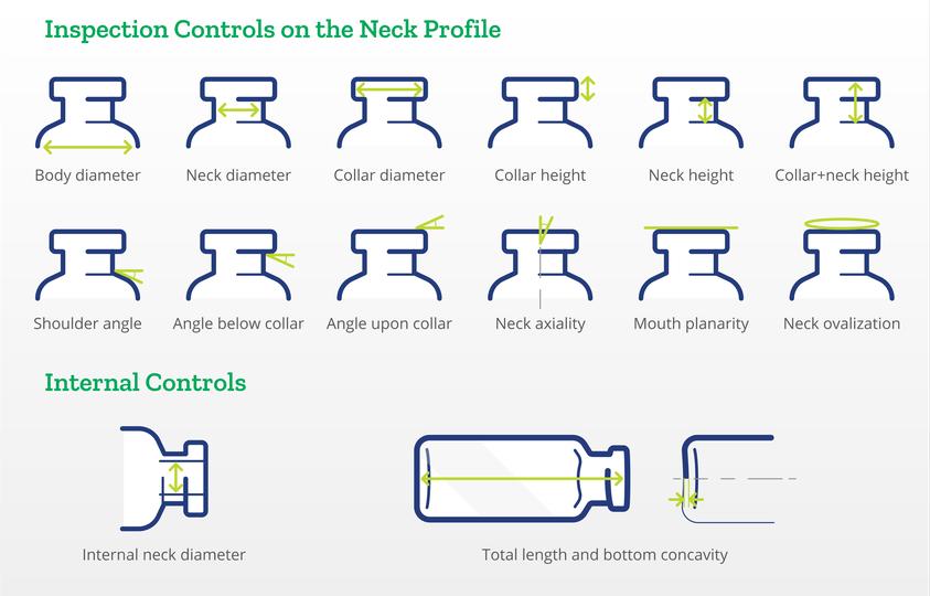 Dimensional controls